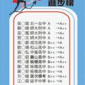 陳蒂國文109會考進步榜單