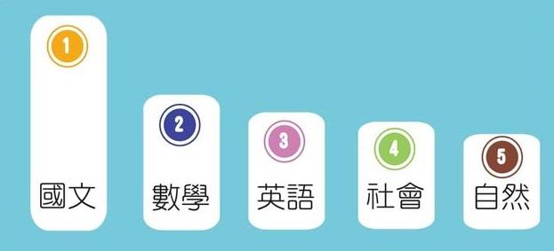 國文是第一比序