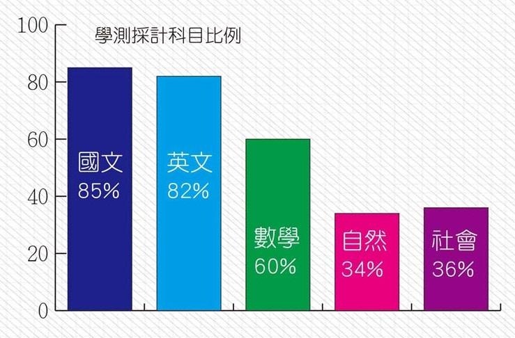 85%科系採計國文