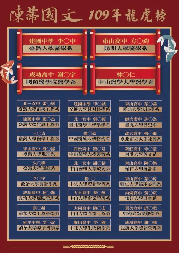 陳蒂國文109學測榜單